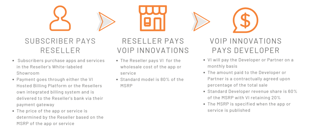 VoIP Innovations CPaaS Showroom Revenue Model